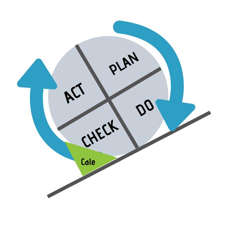Schéma d'une Roue de Deming - EnVol Entreprise
