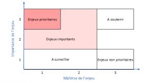 Matrice de matérialité pertinence enjeux prioritaires environnement enVol - EnVol Entreprise