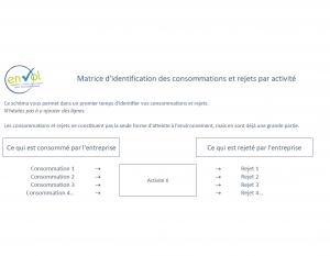 Label EnVol_Matrice d'identification des consommations et rejets par activité