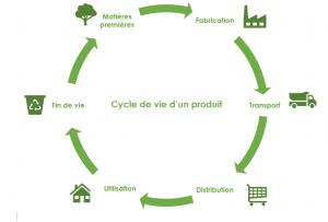 Label EnVol_Cycle de vie d'un produit